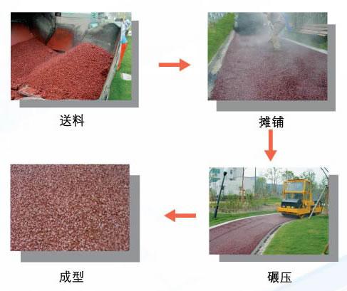 彩色沥青路面施工流程