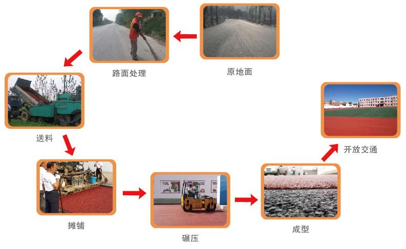 沥青混凝土面层系统采用独特的开级配骨架空隙结构